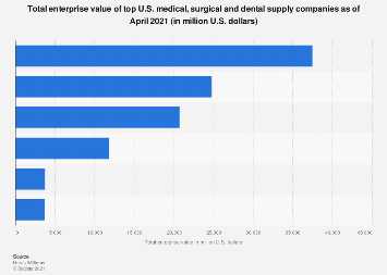 Value of top medical, surgical, dental supply companies in the U.S. 2019