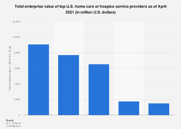 Value of top home care or hospice providers in the U.S. 2018