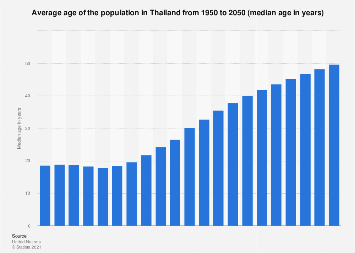 Median age of the population in Thailand 2015