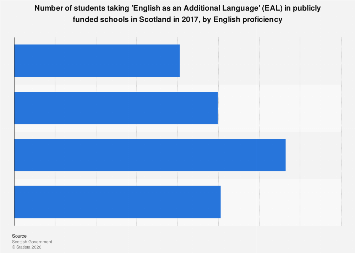 Foreign Languages Spoken In Schools In Scotland In UK - Most spoken language in the world statistics