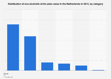 Non-alcoholic beverage category sales share in the Netherlands 2015