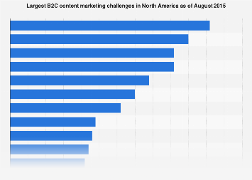 B2C content marketing challenges in North America 2015