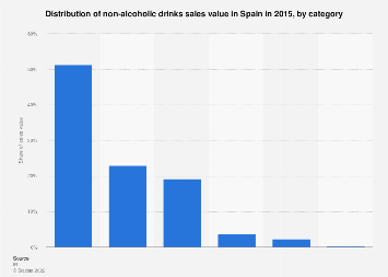 Non-alcoholic beverage sales share in Spain 2015, by category
