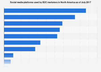Usage of social media platforms for B2C content marketing in North America 2017