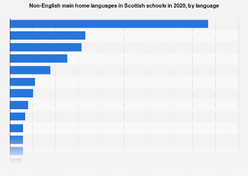Most common non-English languages spoken in Scottish schools in 2017