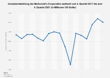 Umsatzentwicklung der McDonald's Corporation bis 3. Quartal 2019