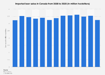Canada imported beer sales 2008-2017