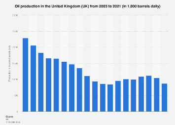 Oil production in the United Kingdom (UK) 2003-2017