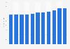 Canadian spirit sales volume FY 2012-FY 2018