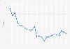 Unemployment rate in Thailand 2017