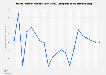 Inflation rate in Thailand 2022