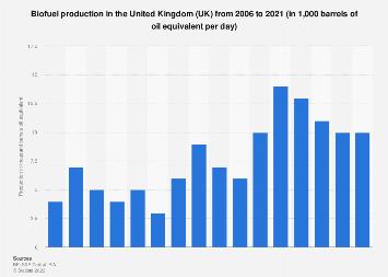 Biofuels production in the United Kingdom (UK) 2004-2017