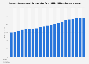 Median age of the population in Hungary 2015