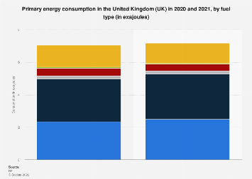 Primary energy consumption in the United Kingdom (UK) 2013 to 2016, by fuel