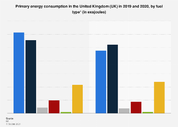Primary energy consumption in the United Kingdom (UK) 2013 to 2017, by fuel