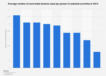 Number of connected devices per person in selected countries 2014