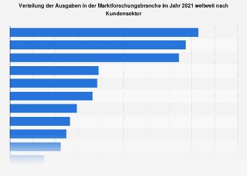 Verteilung der Ausgaben in der Marktforschungsbranche nach Kundensektor 2017