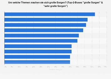 Wichtigste Probleme der Schweiz 2017