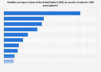 U.S. dutiable rum import volume by country of origin 2016