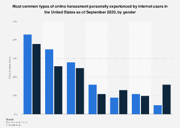Cyber bullying experienced by U.S. internet users 2017, by gender