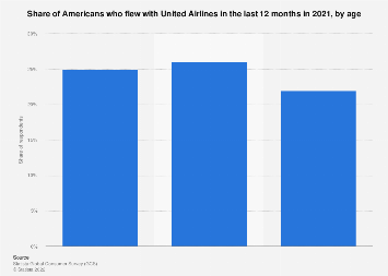 Airline passengers of United/Continental Airlines in the U.S. 2017