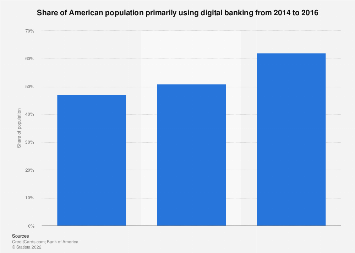 Share of Americans primarily using digital banking 2014-2016