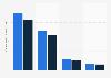 Umsatz von Sony im Bereich Music 2015 (nach Segmenten)