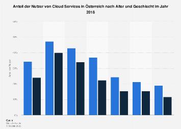 Nutzer von Cloud Services in Österreich nach Alter und Geschlecht 2017