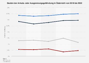 Armutsquoten in Österreich bis 2018