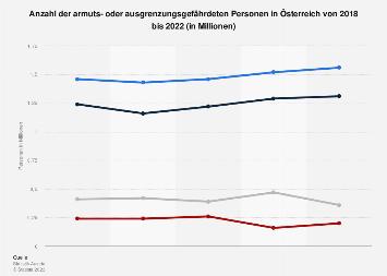 Arme Personen in Österreich bis 2018