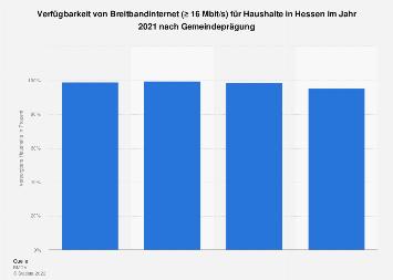 Verfügbarkeit von Breitbandinternet (≥ 16Mbit/s) in Hessen Ende 2017