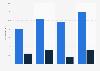 U.S. MOOC penetration 2014, by income