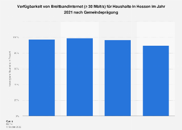 Verfügbarkeit von Breitbandinternet (≥ 30Mbit/s) in Hessen Ende 2017
