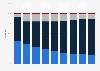 Umsatzanteile der Musikindustrie weltweit bis 2018 (nach Segmenten)