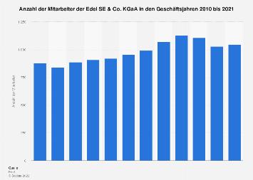 Mitarbeiter der Edel AG bis 2017