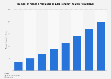 India: mobile e-mail users 2011-2018 | Statista