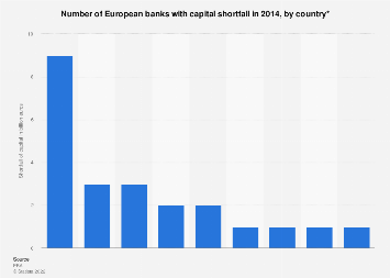 Number of European banks with capital shortfall in 2014