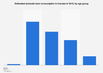 Domestic beer consumption in Canada by gender and age group 2017