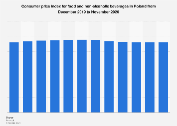 Poland: monthly CPI for food and non-alcoholic beverages 2016-2017