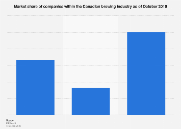 Market share of the Canadian brewing industry by company 2018