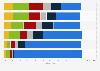 Formen von Cybermobbing und deren Häufigkeit in Deutschland 2013