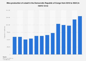 Cobalt mine production in the Democratic Republic of Congo 2008-2017