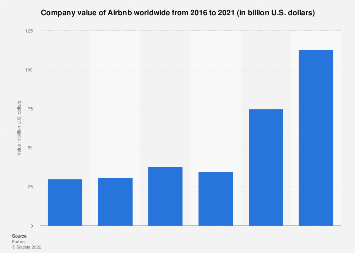 Company value of Airbnb 2016-2018