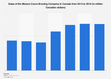 Molson Coors Brewing Company sales in Canada 2010-2018