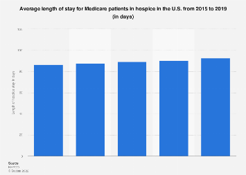 Length of hospice services in the United States 2011-2016