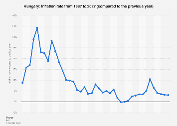 Inflation rate in Hungary 2022