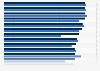 Umfrage zur täglichen Fernsehnutzung in den Ländern der EU bis 2018