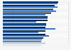 Umfrage zum Vertrauen in das Internet in den Ländern der EU bis 2018