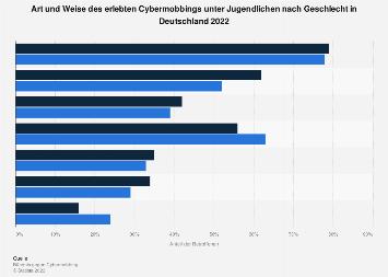 Erlebte Fälle von Cybermobbing unter Jugendlichen nach Geschlecht in Deutschland 2017