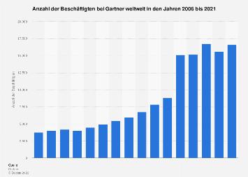 Beschäftigte bei Gartner weltweit bis 2017